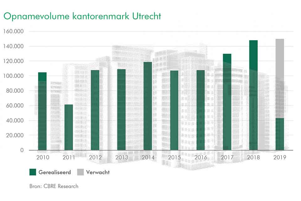 Utrecht office market threatened by shortage in supply