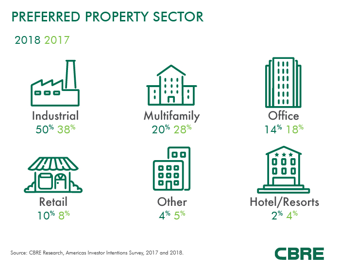 CBRE Research Americas Investor Intentions Survey 2018