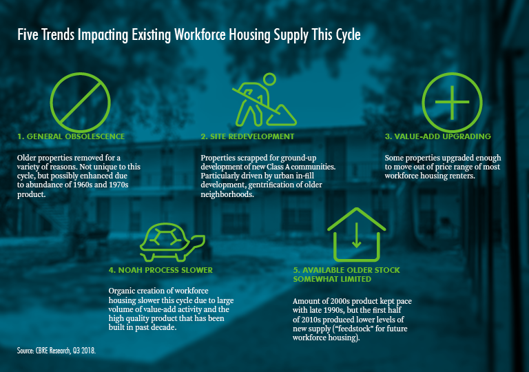 Workforce-Housing-Fig3-Landing page-768x540