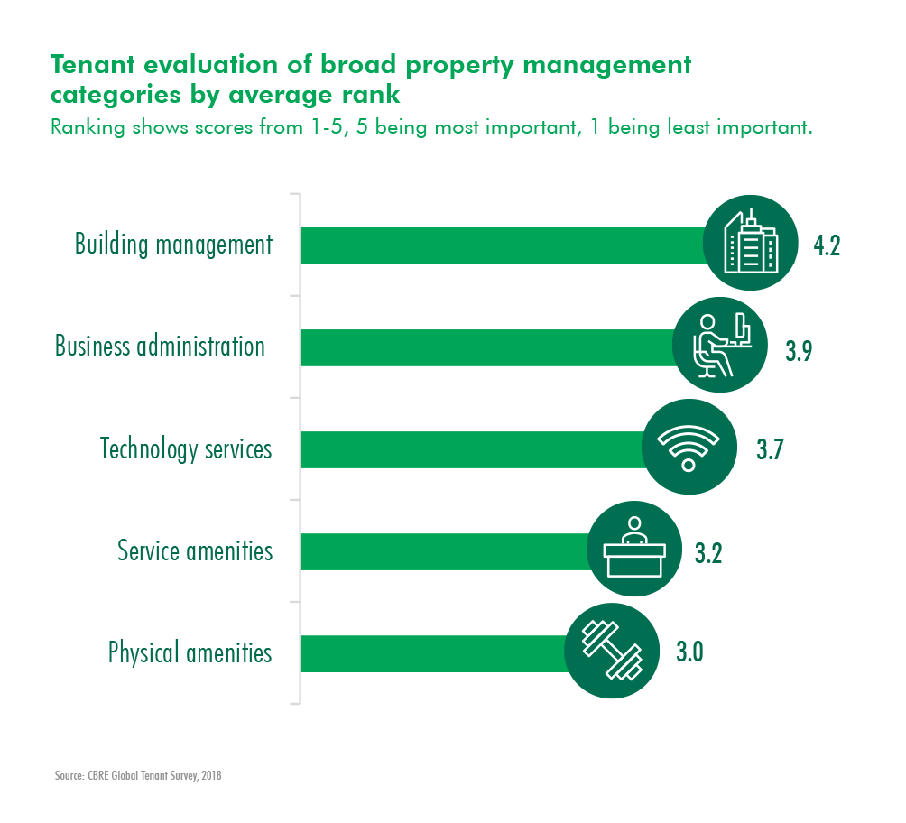 CBRE Research: Global Tenant Survey 2018