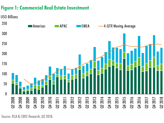 CBRE Research: Global Investment Volume on Par with Last Year, Driven by Strong Entity Transactions | Global MarketFlash