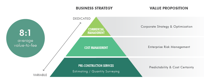 Cost Consultancy Business Value