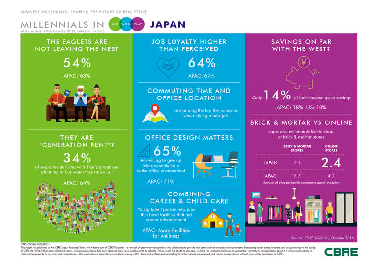 Millennials in Japan Infographic