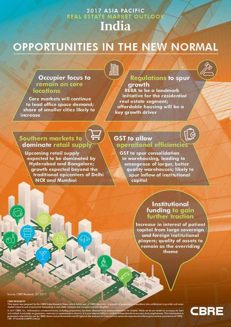 2017 India Market Outlook Infographic