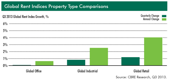 Global Retail Properties Set Pace with Strong Capital Values and Rent Growth in Q3 2013
