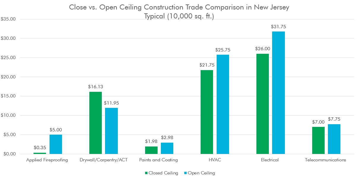 NJ Ceiling Construction Comparison