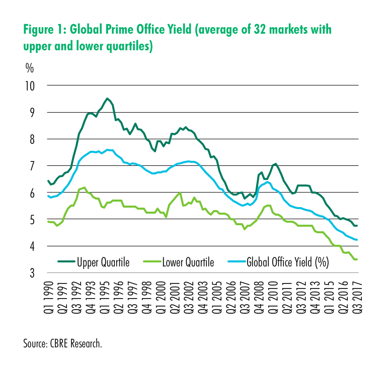 alt text Global Prime Office Yield (average of 32 markets with upper and lower quartiles)