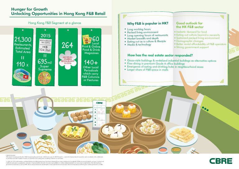 Unlocking Opportunities in Hong Kong Food & Beverage Retail Infographic