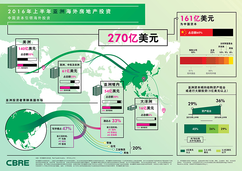2016 H1 Asian Outbound Investment Infographic