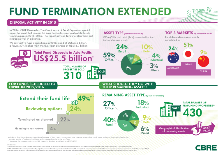 2016 Fund Termination Extended