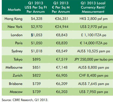 CBRE Reports Strong Retailer Demand and Limited Pipeline Lead to Record Rents